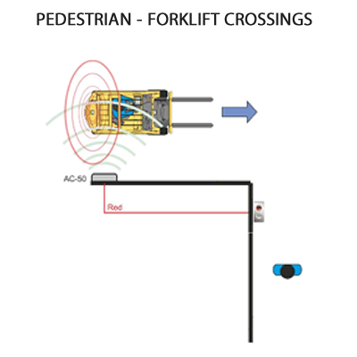 PAS pedestrian forklift crossing