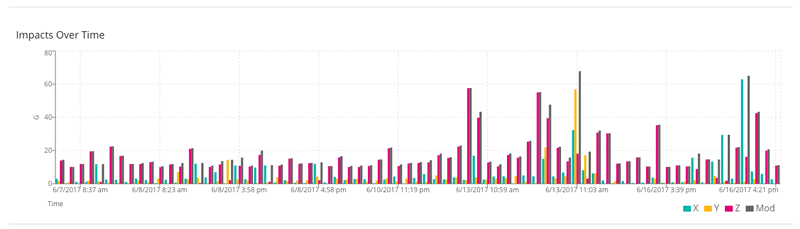 SpotBot cloud dashboard impacts over time graph
