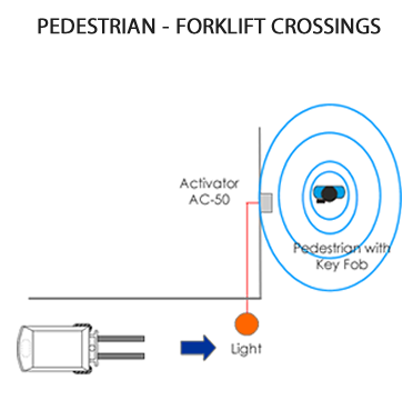 PAS Blind Spot Pedestrian AC-50