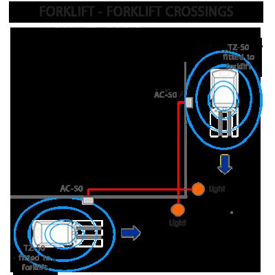 PAS Blind Spot forklift AC-50
