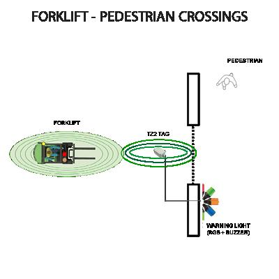 tz2-tag-trigger-light-buzzer-pedestrian3