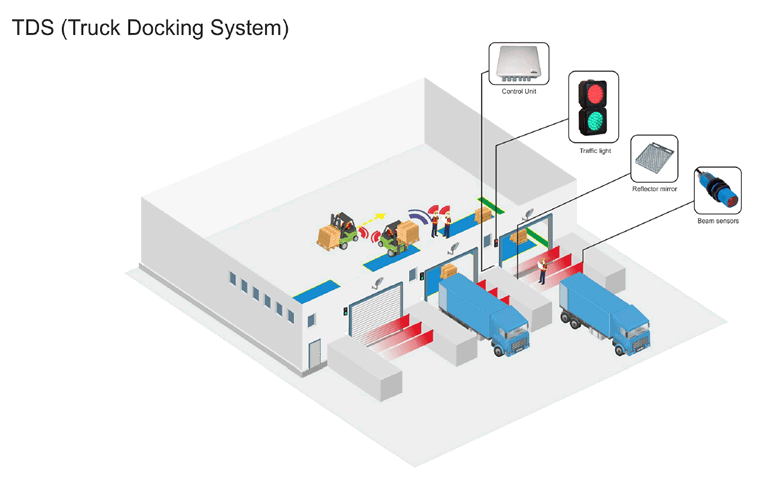 Truck Docking System diagram