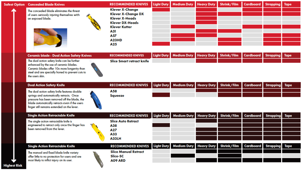 Safety Knives Selection Guide