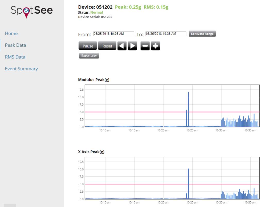 Opswatch Peak Acceleration Graphs