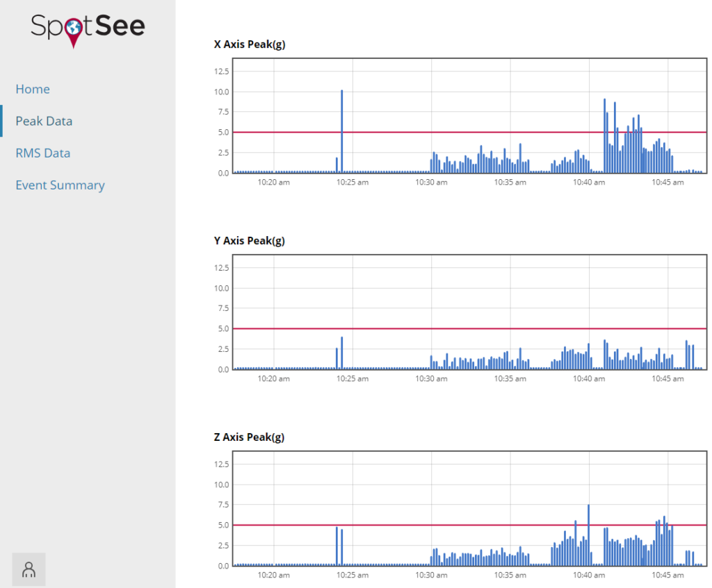 OpsWatch Cloud Peak Accerlation Graphs