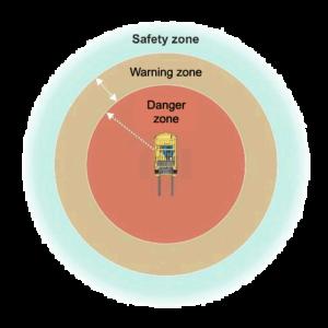 Collision Avoidance System (CAS-G2) alert zones
