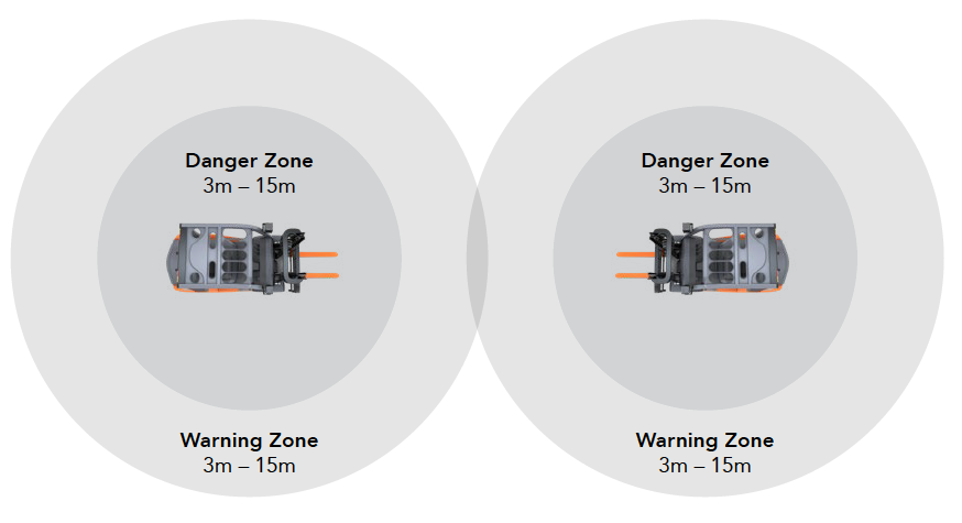 Collision Avoidance System zones