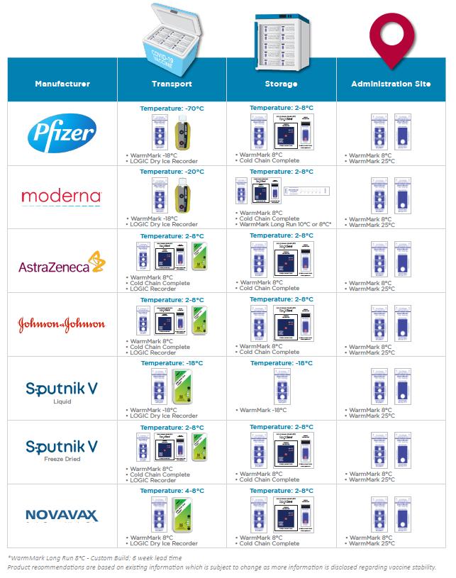 COVID-19 Vaccine Manufacturer Temperature Monitoring Guide