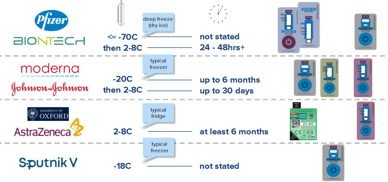 COVID-19 Vaccine Manufacturer Temperature Monitors - Timestrip